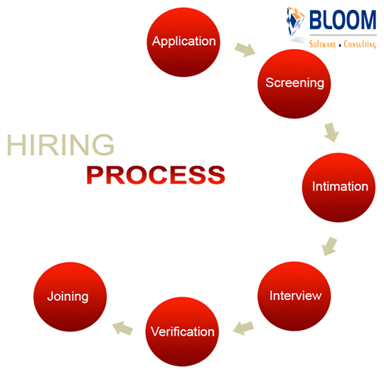 IT staffing Agency in Bangalore